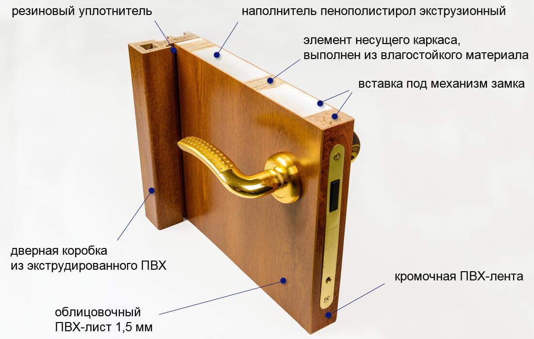 двери ламинированные